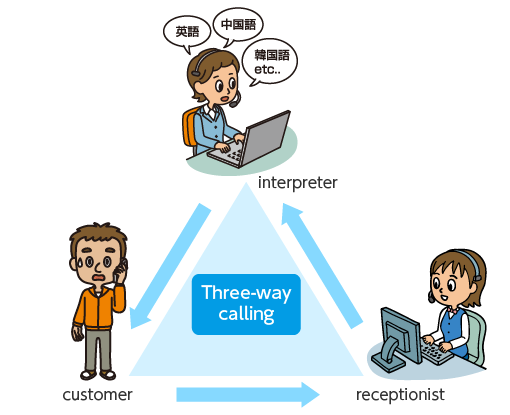 Diagram of the three way call, with the non-Japanese speaking customer, interpreter and receptionist