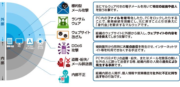 サイバー攻撃とは | サイバーリスク保険 | 東京海上日動火災保険